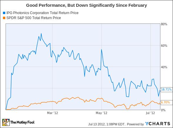 IPGP Total Return Price Chart
