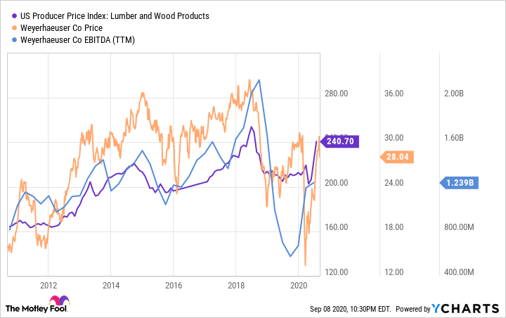 US Producer Price Index: Lumber and Wood Products Chart