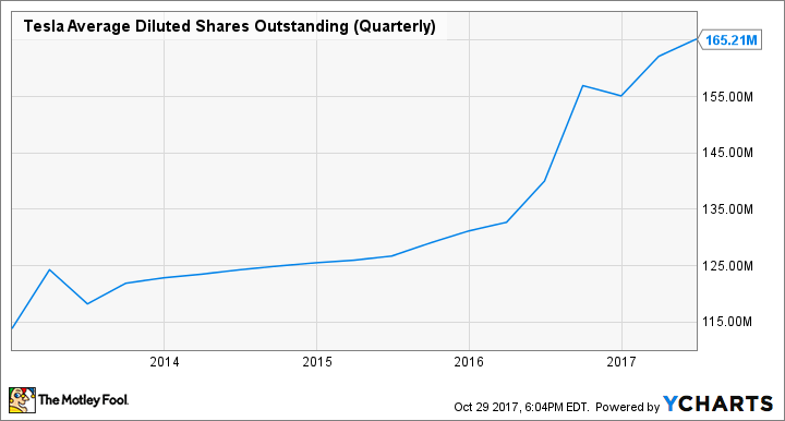 TSLA Average Diluted Shares Outstanding (Quarterly) Chart