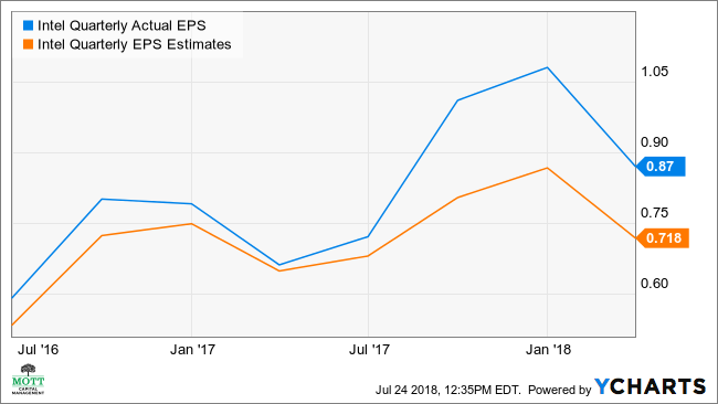 INTC Quarterly Actual EPS Chart