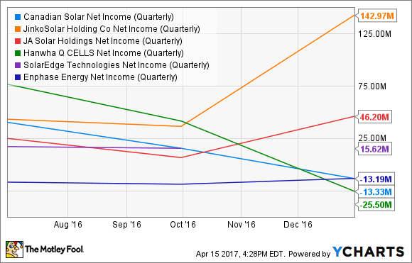 CSIQ Net Income (Quarterly) Chart