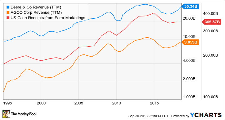 DE Revenue (TTM) Chart