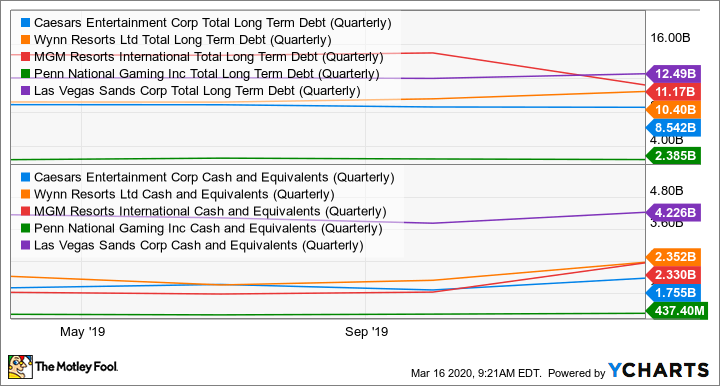 CZR Total Long Term Debt (Quarterly) Chart