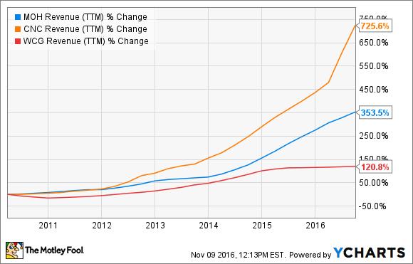 MOH Revenue (TTM) Chart