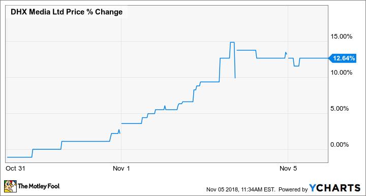 DHXM Price Chart