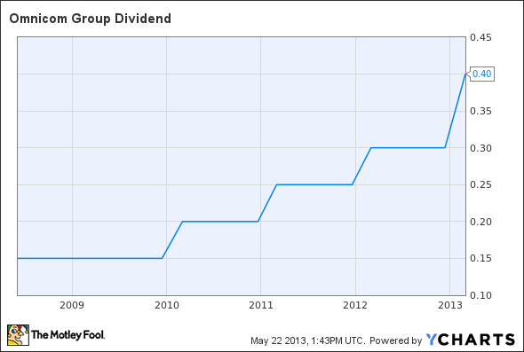 OMC Dividend Chart