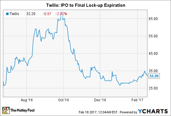 TWLO Chart