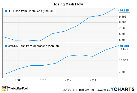 DIS Cash from Operations (Annual) Chart