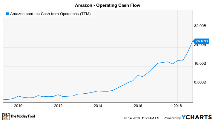 Will 2019 Be Amazon's Dividend Debut? | The Motley Fool