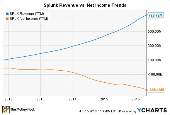 SPLK Revenue (TTM) Chart