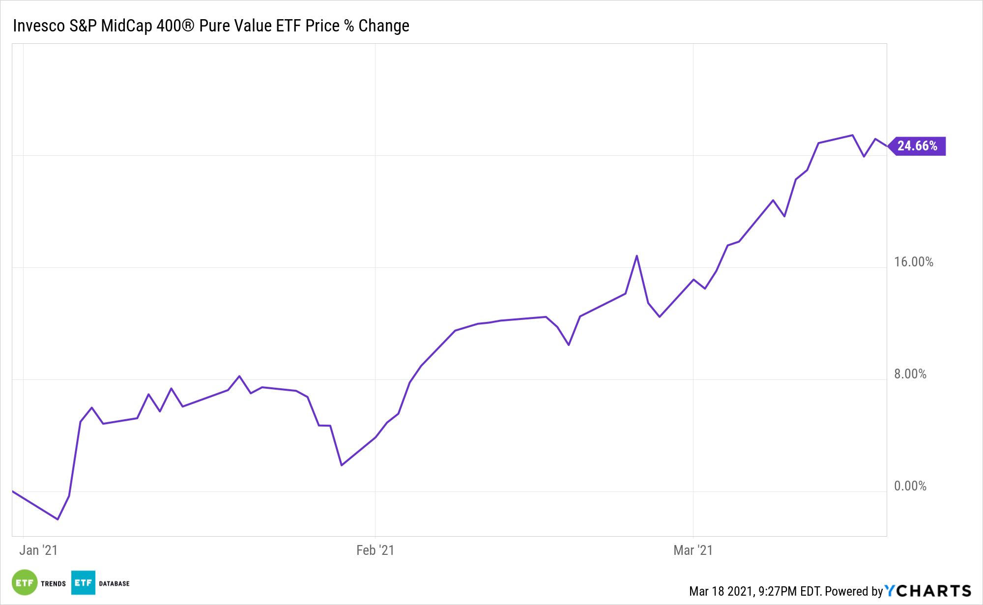 RFV Chart
