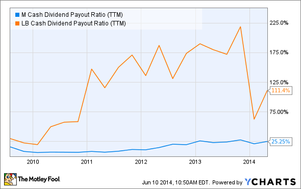 M Cash Dividend Payout Ratio (TTM) Chart