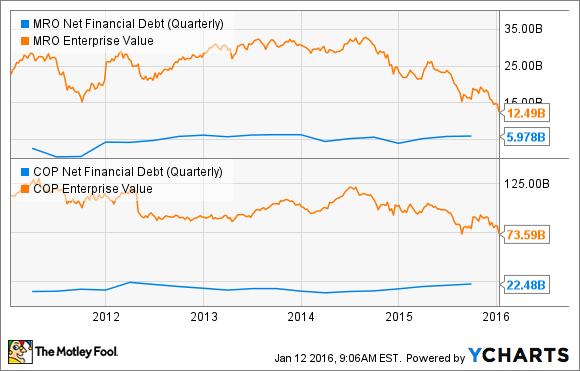 MRO Net Financial Debt (Quarterly) Chart