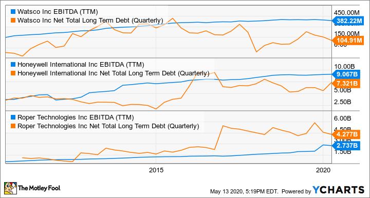 WSO EBITDA (TTM) Chart