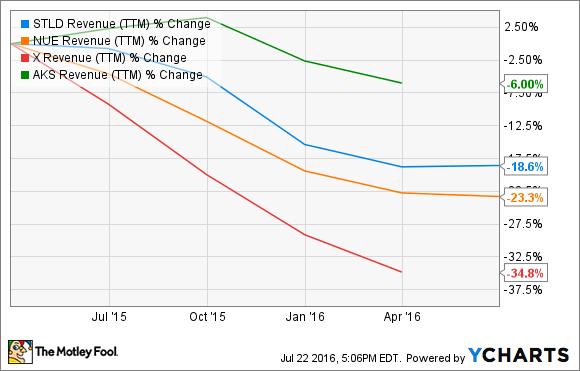 STLD Revenue (TTM) Chart