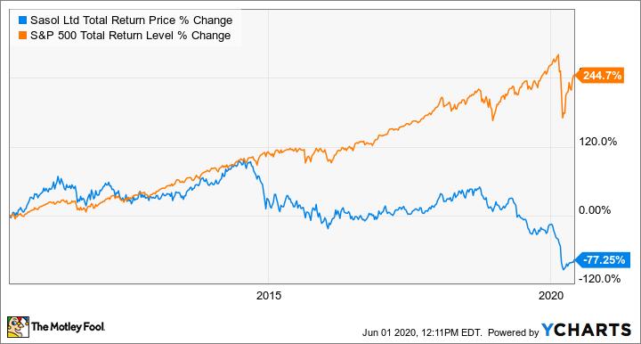 SSL Total Return Price Chart