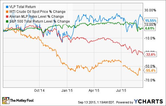 VLP Total Return Price Chart