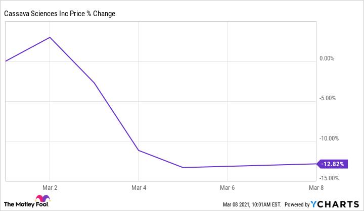 SAVA Chart