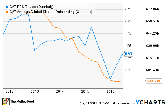 CAT EPS Diluted (Quarterly) Chart