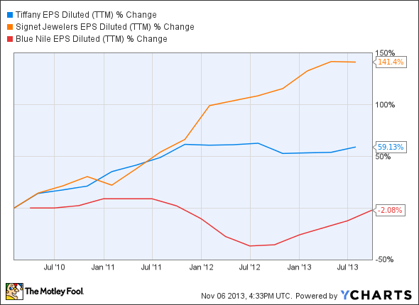TIF EPS Diluted (TTM) Chart