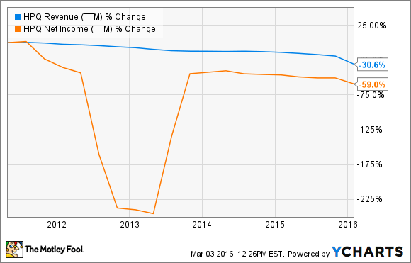 HPQ Revenue (TTM) Chart
