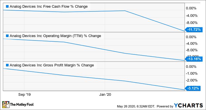 ADI Free Cash Flow Chart