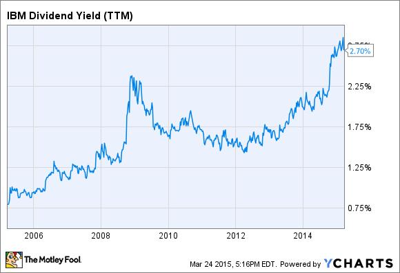 IBM Dividend Yield (TTM) Chart