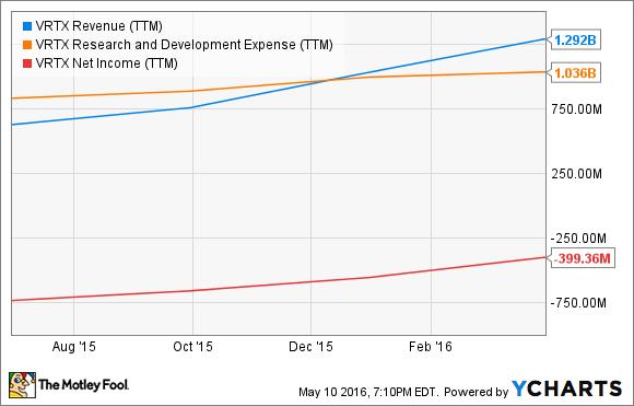 VRTX Revenue (TTM) Chart