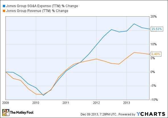 JNY SG&A Expense (TTM) Chart