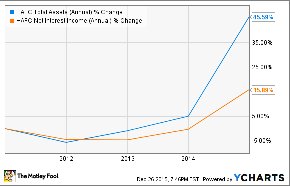 HAFC Total Assets (Annual) Chart