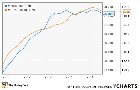 M Revenue (TTM) Chart
