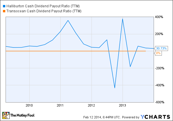 HAL Cash Dividend Payout Ratio (TTM) Chart