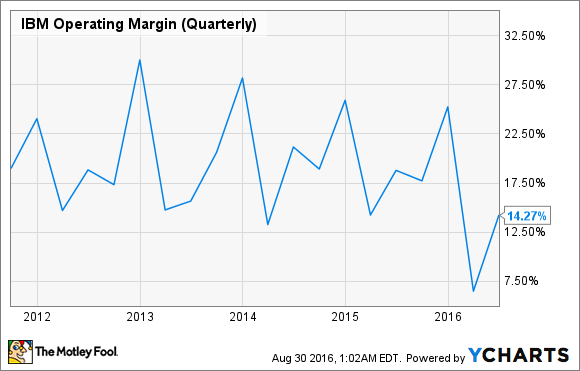 IBM Operating Margin (Quarterly) Chart