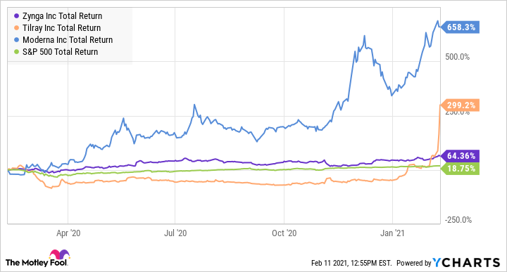ZNGA Total Return Level Chart
