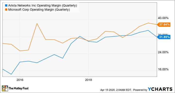 ANET Operating Margin (Quarterly) Chart