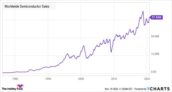 Worldwide Semiconductor Sales Chart