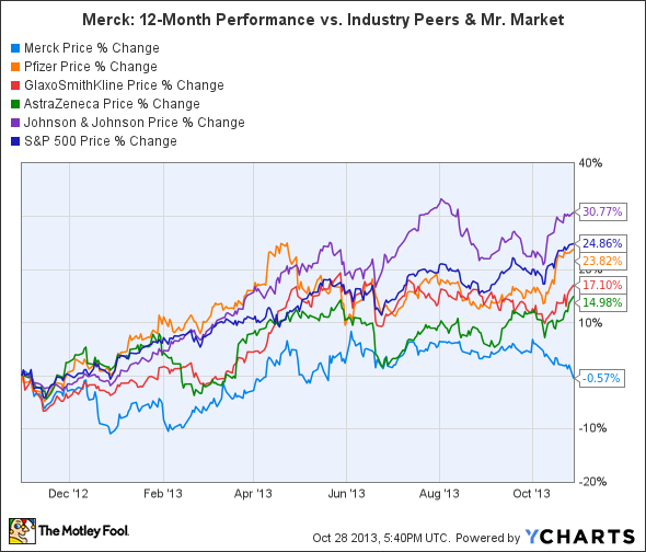 MRK Chart