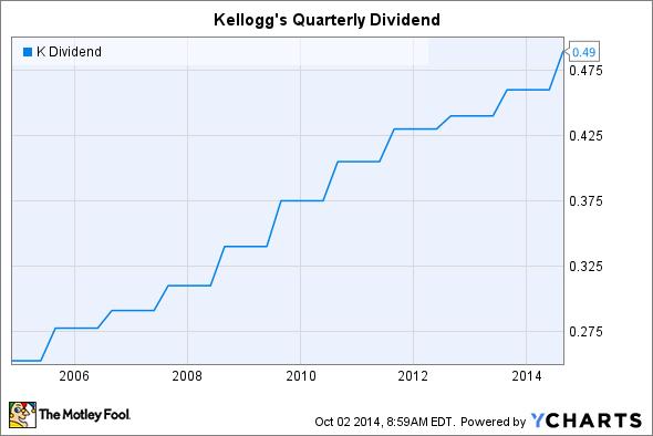K Dividend Chart