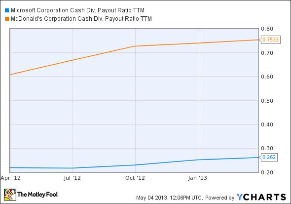 MSFT Cash Div. Payout Ratio TTM Chart