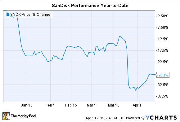 SNDK Chart