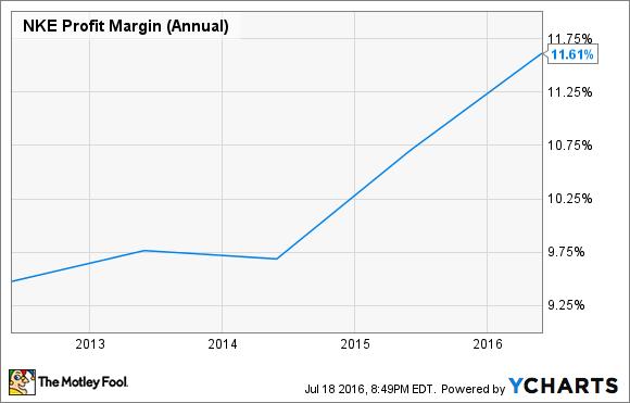 NKE Profit Margin (Annual) Chart