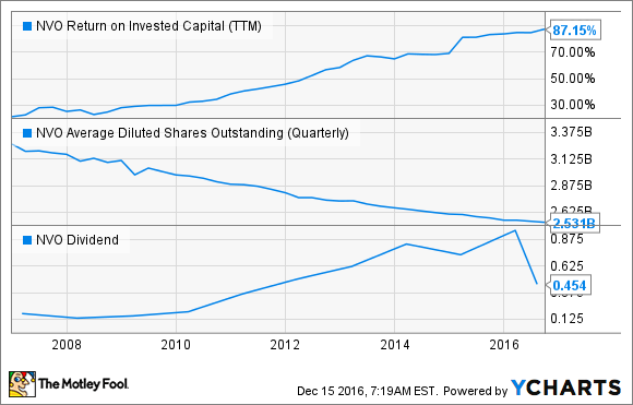 NVO Return on Invested Capital (TTM) Chart