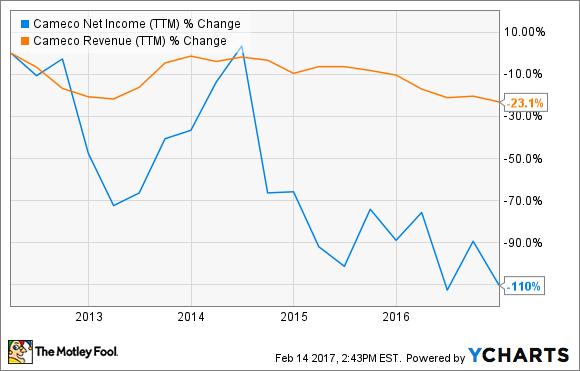 CCJ Net Income (TTM) Chart