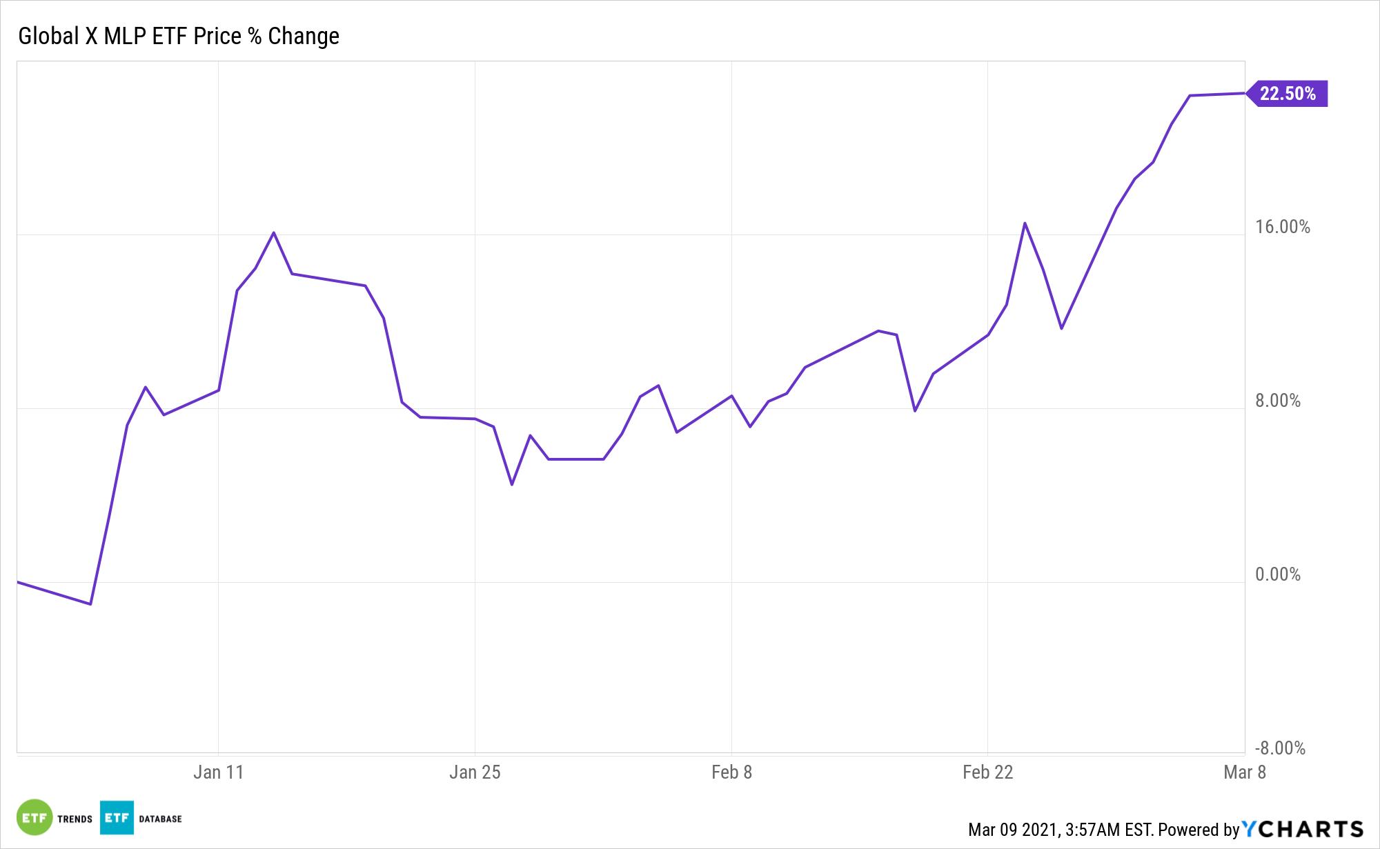 MLPA Chart