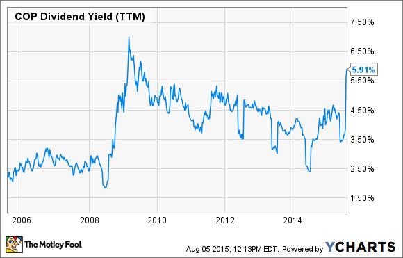 COP Dividend Yield (TTM) Chart