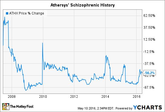ATHX Chart