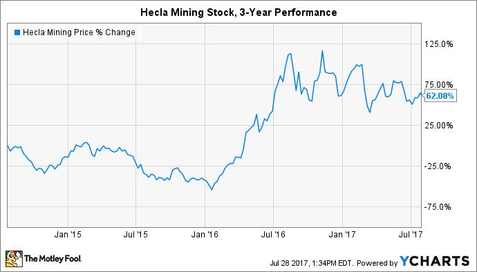 HL Chart