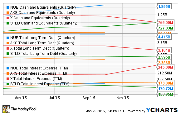 NUE Cash and Equivalents (Quarterly) Chart