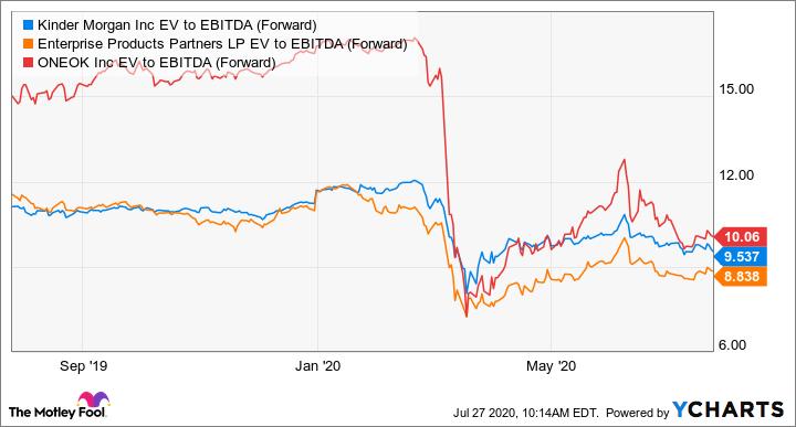 KMI EV to EBITDA (Forward) Chart