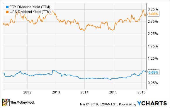 FDX Dividend Yield (TTM) Chart